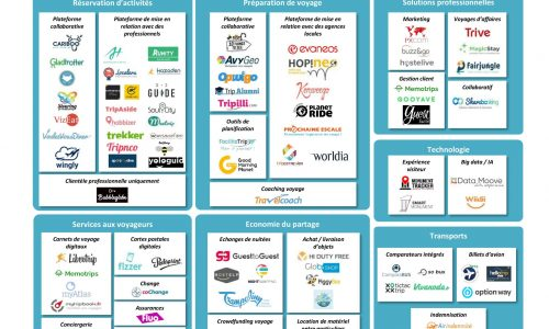 mapping startups voyage - travelcoach.fr