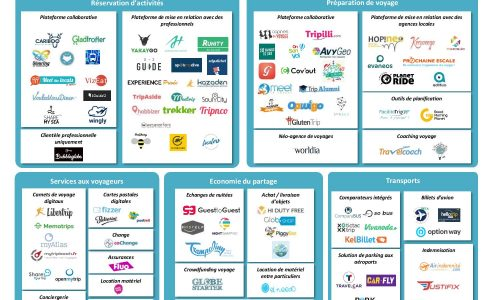 mapping startups voyage part v2.1 - travelcoach.fr