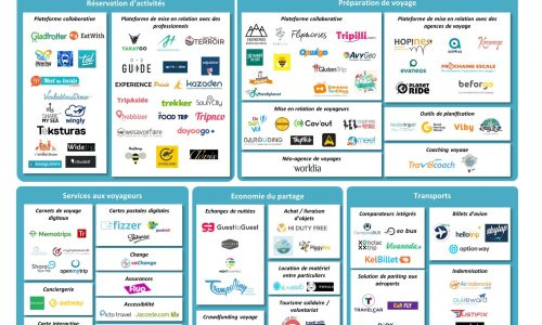 mapping startups voyage part v3 - travelcoach.fr