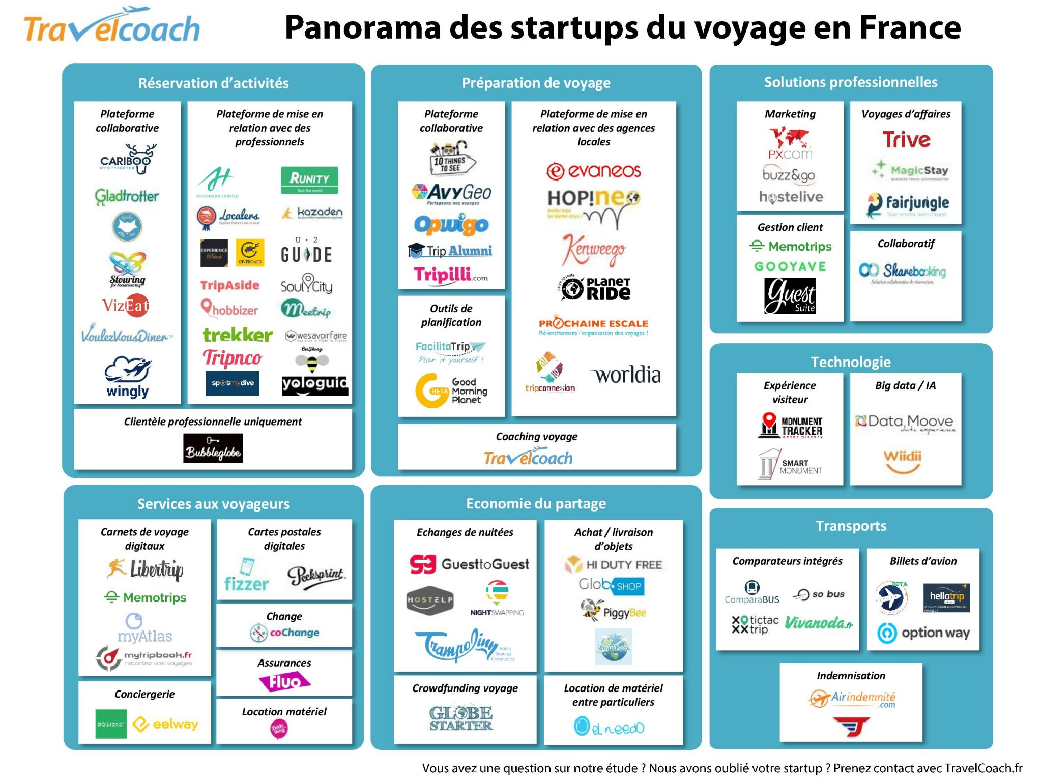 Mapping startups voyage